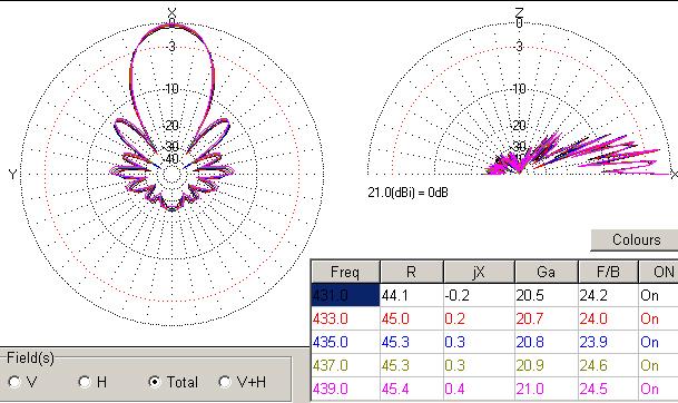 Зведена таблиця ДН в смузі частот